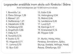 Logopedtjänst/10 000 invånare i Skånes kommuner.