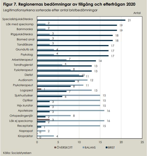 Tabell över tillgång och efterfrågan på olika yrken.
